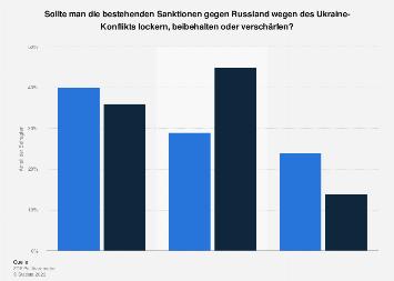 Meinung zum Umgang mit den Sanktionen gegen Russland wegen Ukraine-Konflikt 2016