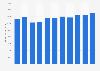 Ventas netas de Sanofi a nivel mundial 2011-2018