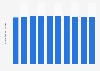 Forecast of internet user numbers in Estonia 2015-2022