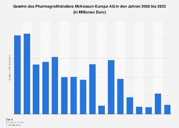 Gewinn des Pharmagroßhändlers Celesio AG bis 2017