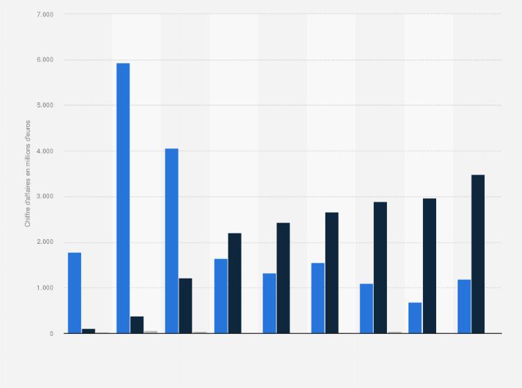 892904db7b Chiffre d'affaires du secteur de l'énergie solaire photovoltaïque en France  de 2009 à 2017 (en millions d'euros)