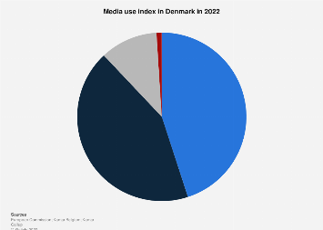 Media use index in Denmark 2018