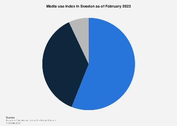 Media use index in Sweden 2016