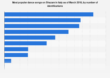 Italy: most shazamed dance songs March 2018