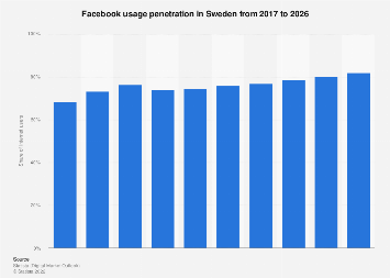 Forecast of the Facebook user penetration rate in Sweden 2015-2022