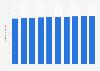 Forecast of mobile internet user numbers in Sweden 2015-2022