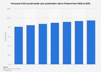 Forecast of the social network user penetration rate in Finland 2014-2021