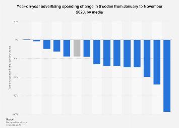 Advertising spending change in Sweden 2017, by media
