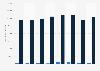 Número de VO comerciales vendidos  por tipo de combustible España 2014-2019