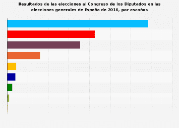 España: resultados de las elecciones al Congreso de los Diputados 2016, por escaños