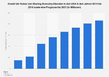 Prognose zur Anzahl der Nutzer von Sharing-Economy-Diensten in den USA 2021