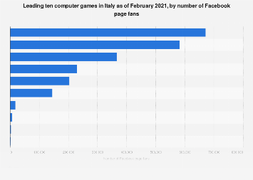 Italy: top computer games pages on Facebook 2018