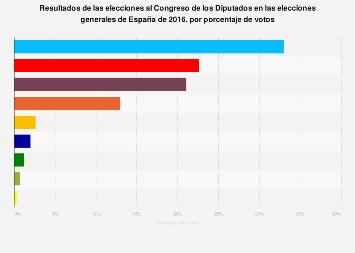 España: resultados de las elecciones al Congreso de los Diputados 2016, por votos