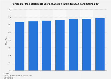 Forecast of the social media user penetration rate in Sweden 2018-2024