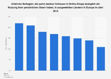 Umfrage zum Vertrauen in Online-Shops bei der Nutzung privater Daten in Europa 2015