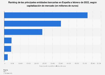 Principales bancos por capitalización bursátil España a marzo de 2017
