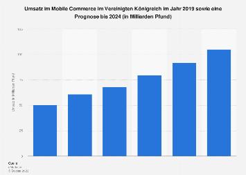 Prognose zum Umsatz im Mobile Commerce im Vereinigten Königreich bis 2020