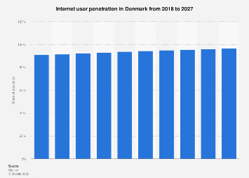 Forecast of the internet user penetration rate in Denmark 2014-2021