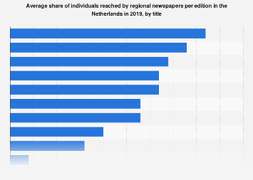 Average reach of regional newspapers in the Netherlands 2016, by title