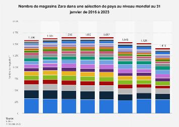 Nombre de boutiques Zara par pays au niveau mondial 2016-2018