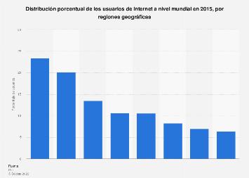 Cuota de internautas en el mundo en 2015, por región