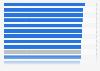 Usuarios frecuentes de Internet por CC. AA. de España 2016