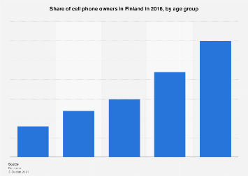 Share of cell phone owners in Finland 2016, by age group
