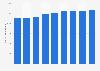 Número de acciones del Grupo Telefónica 2012-2018