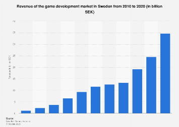 Turnover of the game development market in Sweden 2010-2016
