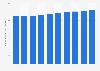 Forecast of the mobile internet user penetration rate in Denmark 2015-2022