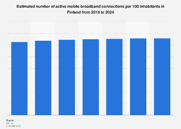 Forecast of the mobile internet user penetration rate in Finland 2014-2021