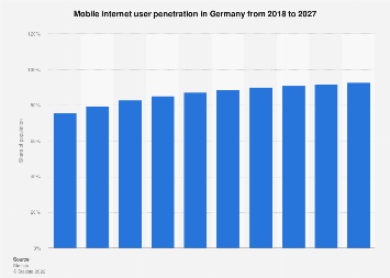 Forecast of the mobile internet user penetration rate in Germany 2015-2022