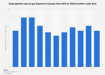 Canada's natural gas imports per day 2010-2016