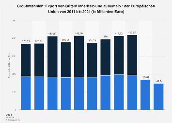 Export von Gütern aus Großbritannien in die Europäische Union bis 2018