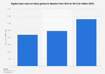 Digital sales value of video games in Sweden 2013-2015