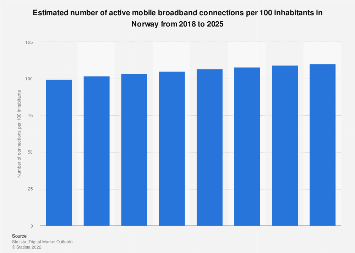Forecast of the mobile internet user penetration rate in Norway 2015-2022