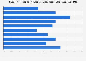 Ratio de morosidad de los bancos España 2018