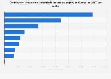 Aportación directa por sector de la industria de cruceros al empleo Europa 2017
