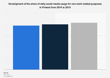 Share of daily non-work-related social media usage in Finland 2014-2016