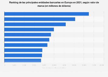 Principales bancos por valor de marca Europa 2019