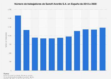Plantilla de trabajadores de Sanofi Aventis S.A. en España 2010-2018