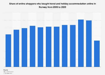 Share of online travel and holiday accommodation shoppers in Norway 2007-2017