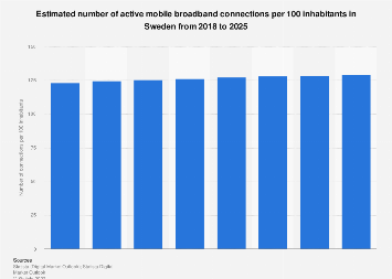 Forecast of the mobile internet user penetration rate in Sweden 2014-2021