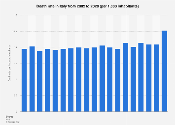 Italy: death rate 2002-2016
