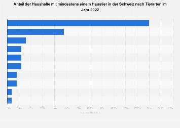 Haushalte mit mindestens einem Haustier nach Tierarten in der Schweiz 2018