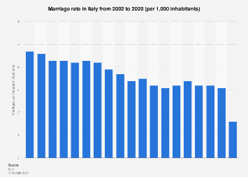 Italy: marriage rate 2002-2016