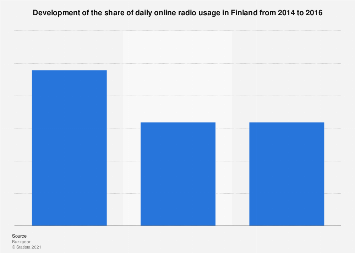 Development of the share of daily online radio usage in Finland 2014-2016