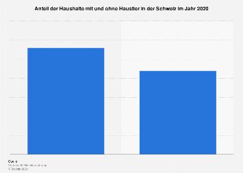 Haushalte mit und ohne Haustier in der Schweiz 2018