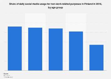 Share of daily non-work-related social media usage in Finland 2016, by age group