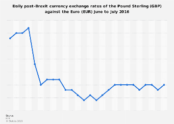 Post-Brexit currency exchange rates of Pound Sterling to Euro